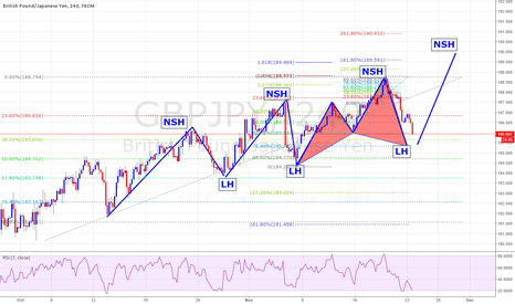 GBPJPY: Cypher Completion on GBPJPY Looking for New Structure High