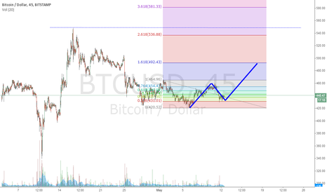BTCUSD: Fib Retracement