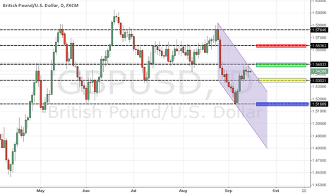 GBPUSD: GBPUSD LOOKING FOR SHORT
