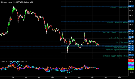 BTCUSD: Skewered and ready for broom jumping