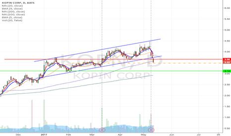 KOPN: KOPN- Upward channel breakdown short from $3.48 to $3.12 & Lower