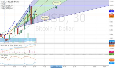 BTCUSD: short term Long