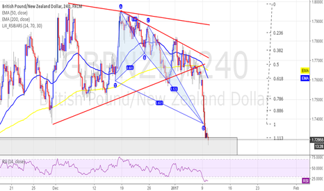 GBPNZD: GBPNZD - Crab Cluster - Long