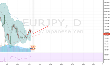 EURJPY: long time keep eurjpy