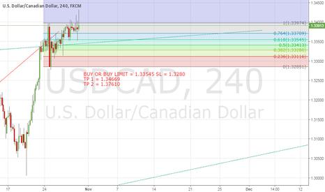 USDCAD: USD/CAD BUY SET UP