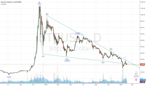 BTCUSD: Bitcoin Zigzag Correction UPDATE