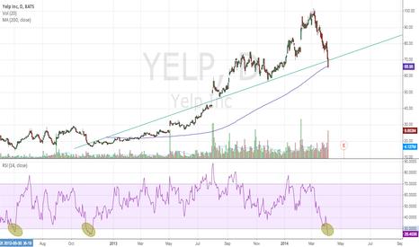 YELP: YELP looks oversold