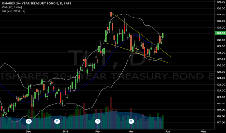 TLT: Low rates FOREVER!