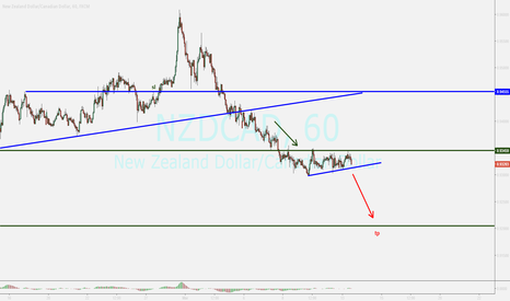 NZDCAD: watch...sell