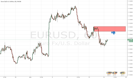 EURUSD: good supply for short eurusd