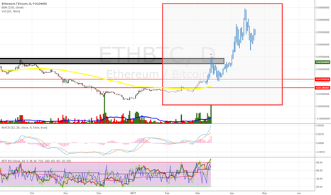 ETHBTC: ETHEREUM POTENTIAL FRACTAL BEHAVIOUR