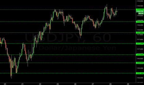 USDJPY: USDJPY TOP 7  MAJOR LEVELS TODAY