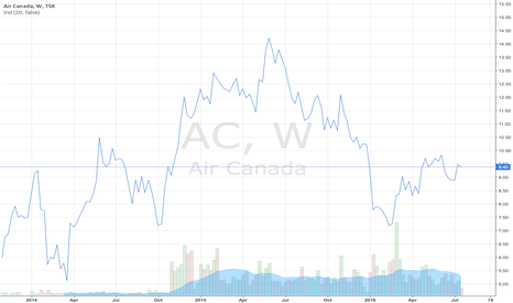 AC: Air Canada's Stock Prices