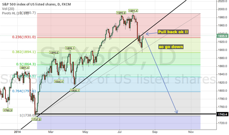 SPX500: S&P500 moyen long terme