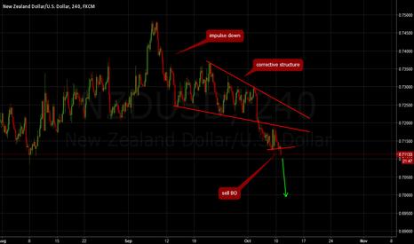 NZDUSD: NZDUSD: Sell breakout