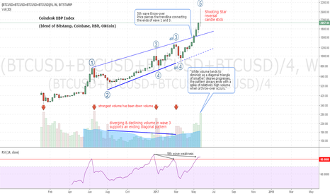 (BTCUSD+BTCUSD+BTCUSD+BTCUSD)/4: Watch for Bitcoin Weekly Shooting Star Reversal Candle