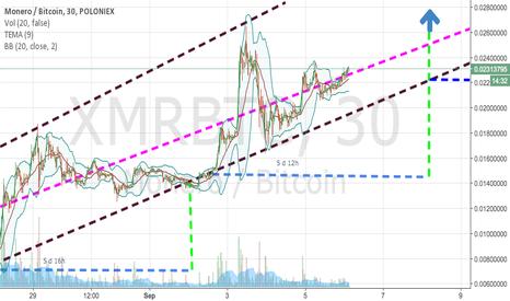 XMRBTC: Monero:BTC Poloniex
