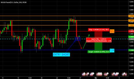 GBPUSD: GBP/USD è ora di entrare short!
