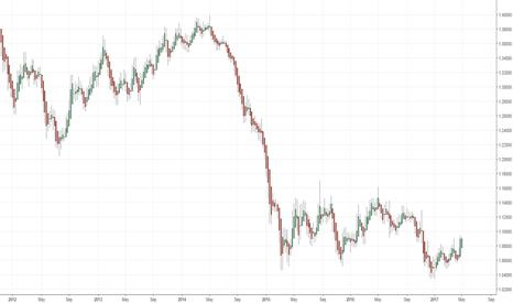 EURUSD: EUR/USD-practice