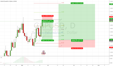 GBPUSD: An Spoiler of the cable movie
