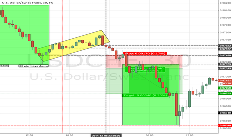 USDCHF: Market MAker Cycle to Accumulate, Motivate Then Profit Release
