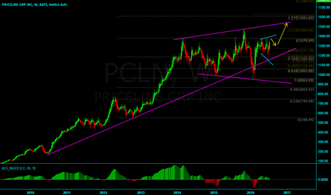 PCLN: PCLN: In consolidation range