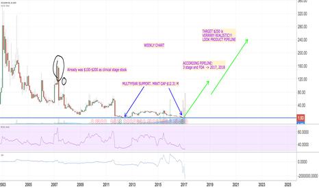 SNGX: Long SNGX: epic stock x 100