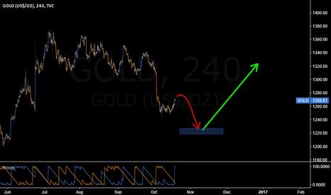 GOLD: Gold may present a buy opportunity around 1220