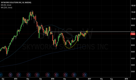 SWKS: Beautiful cup and handle forming in $SKWS
