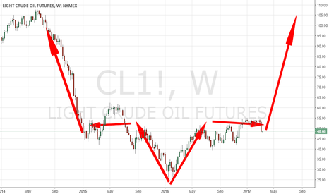 CL1!: SYMMETRY SAYS : STRONGLY BUY LEVEL FOR LONG-TERM