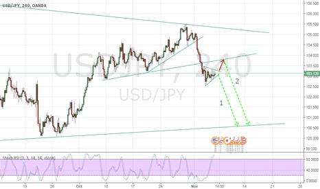 USDJPY: Ujpy a big drop