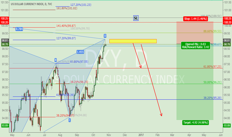 DXY: DXY  D
