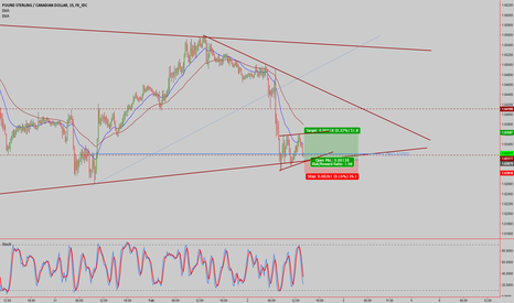 GBPCAD: GBPCAD lower timeframe