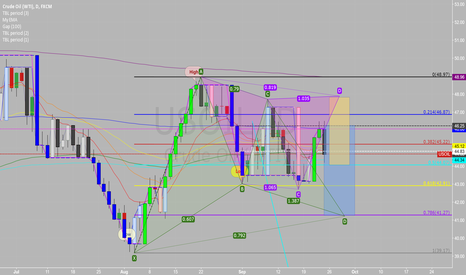 USOIL: Why the TLB GREEN today all of a sudden?