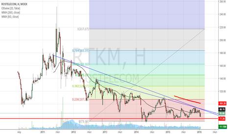 RTKM: Хорошая цена для входа под дивиденды, а также возможный рост.