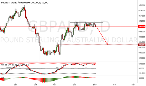 GBPAUD: GBPAUD Short Trade Idea