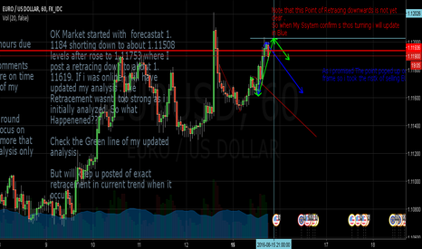 EURUSD: EURUSD version 0001