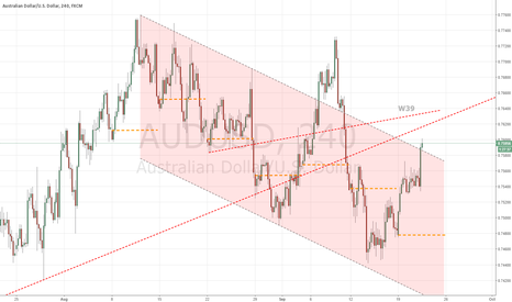 AUDUSD: W39 0.7575 marks a good chance to continue the down flow