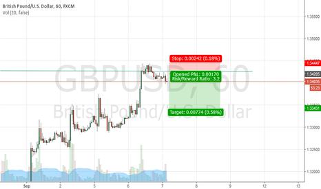 GBPUSD: Short GBP USD till around 1.3355