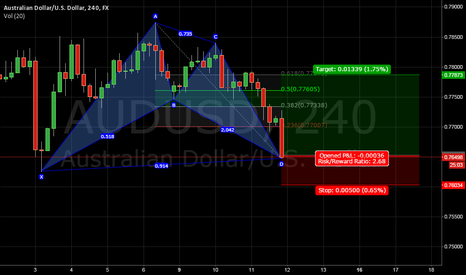 AUDUSD: Bullish Bat at Market entry
