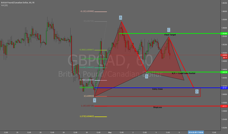 GBPCAD: GBPCAD 60m Bullish Bat/Gartley AB=CD