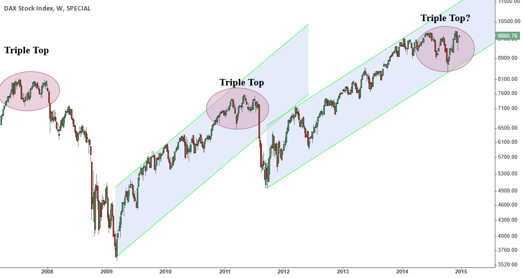 DAX, Triple Top again?