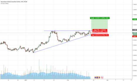 AUDCAD: Ascending triangle with breakout