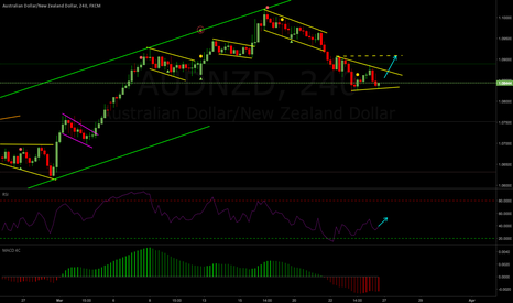 AUDNZD: AUDNZD Weekly Analysis 27-31 Mar