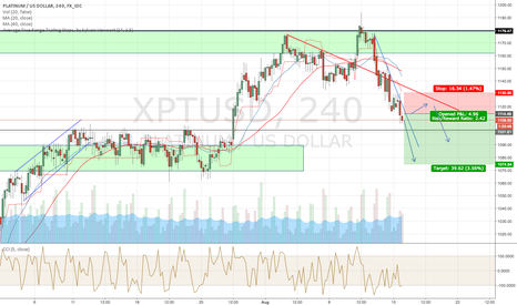 XPTUSD: New Potential Short on Platinum