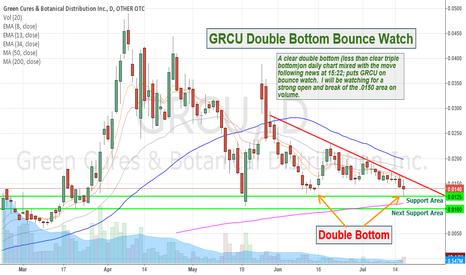GRCU: GRCU Double Bottom Bounce Watch