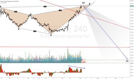 GBPJPY: GBPJPY still no break down of the trendline