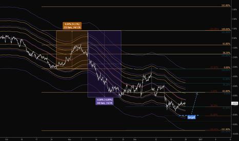EURUSD: Strong dollar...