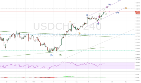 USDCHF: USDCHF in action making final wave C of ABC correction.