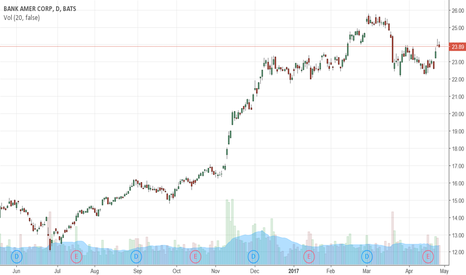 BAC: BAC trying to form double bottom?
